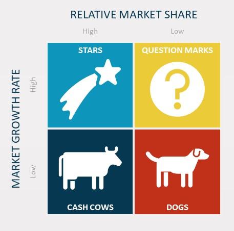 Relative Market